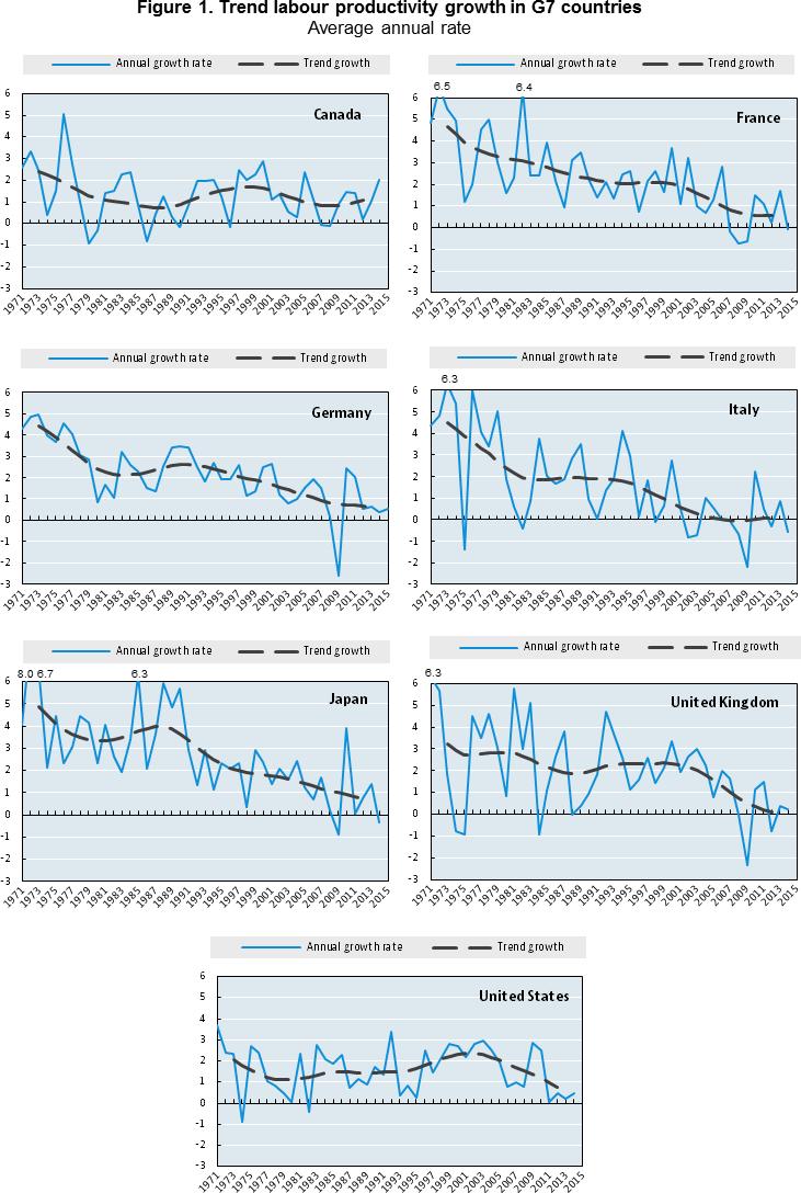 Fig1-Productivity-G7.fw
