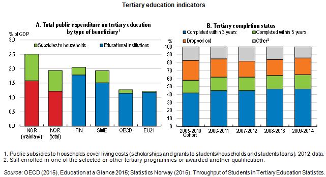 tertiary ed norway
