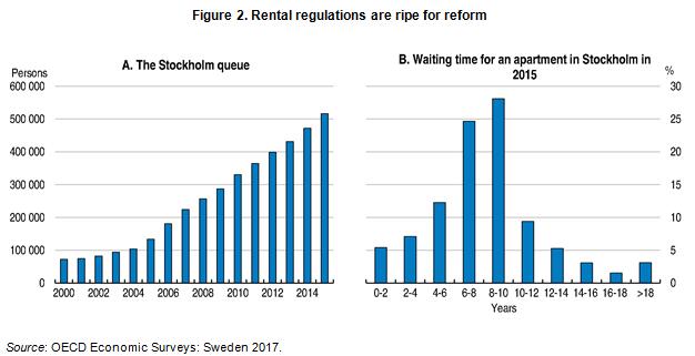 blog-fig-2-rentals-in-sweden