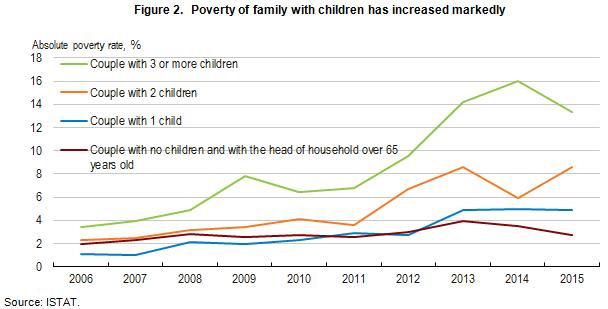 italy-2-poverty