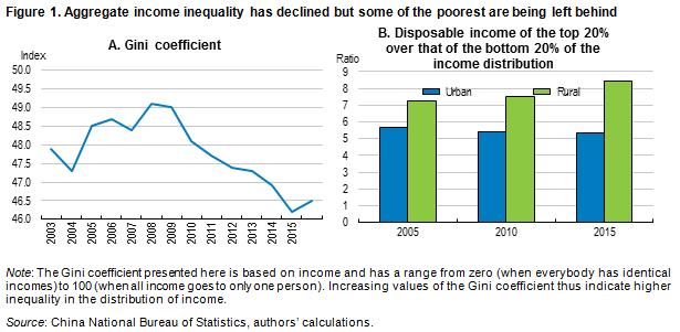 China inequality blog 1