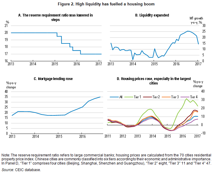 China high liquidity