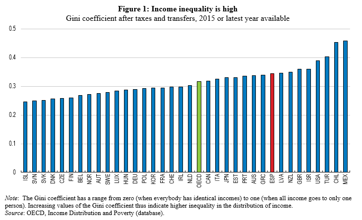 Inequality spain blog1 2018