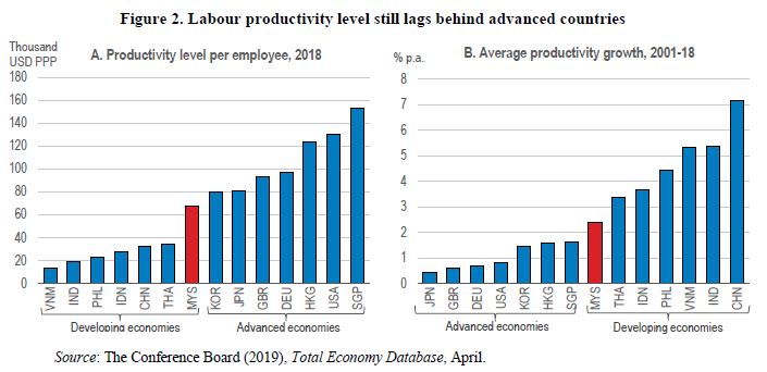 Stronger Productivity Growth Would Put Malaysia On A Path To Become A High Income Economy Ecoscope