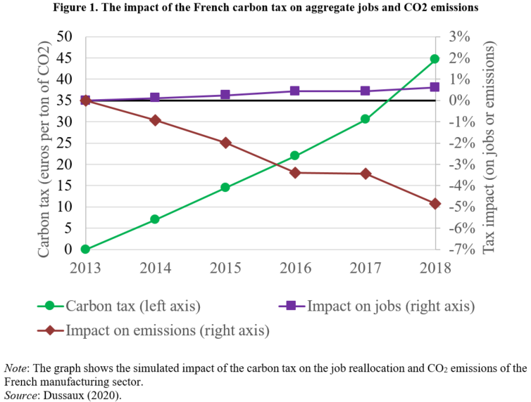 Impact of the French carbon tax on aggregate jobs and CO2 emissions