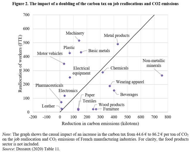 The impact of a doubling of the carbon tax on job reallocations and CO2 emissions